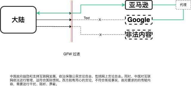 GFW 过滤原理