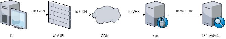 2ray 使用 CDN